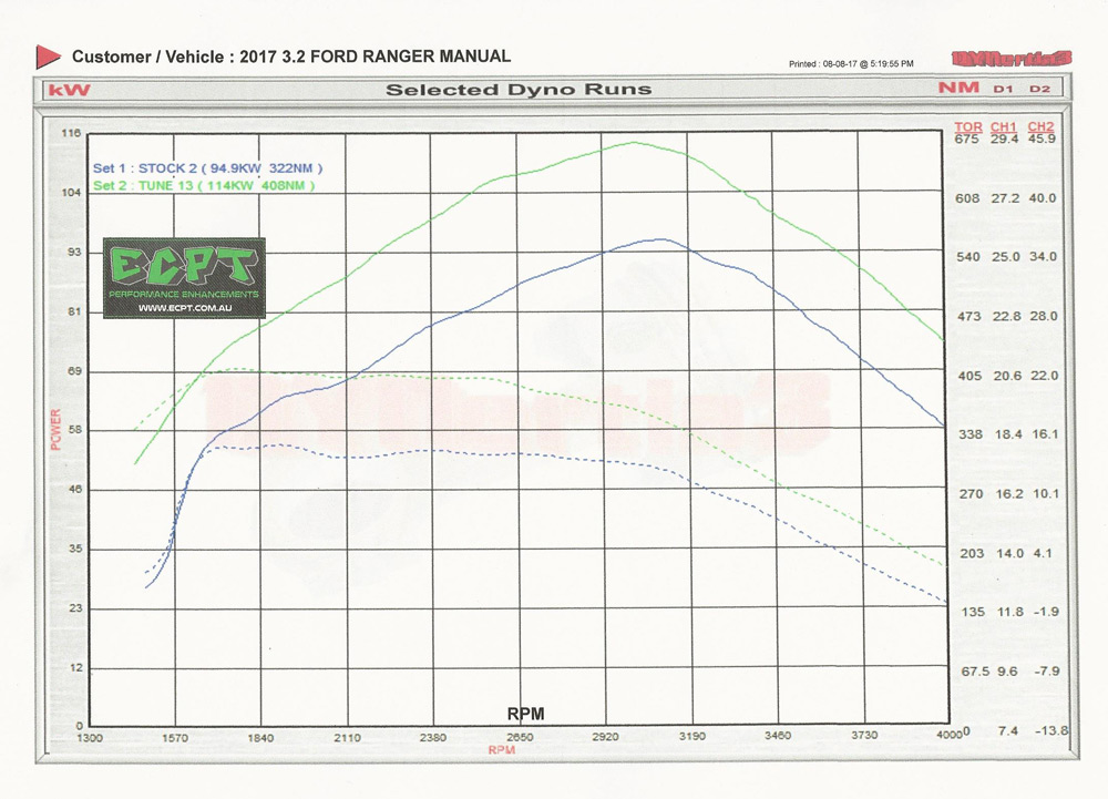 2017-3.2L-Ford-Ranger-Manual