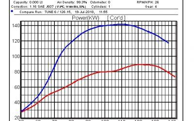 2007 1VD TOYOTA V8 LANDCRUISER CUSTOM DYNO TUNE